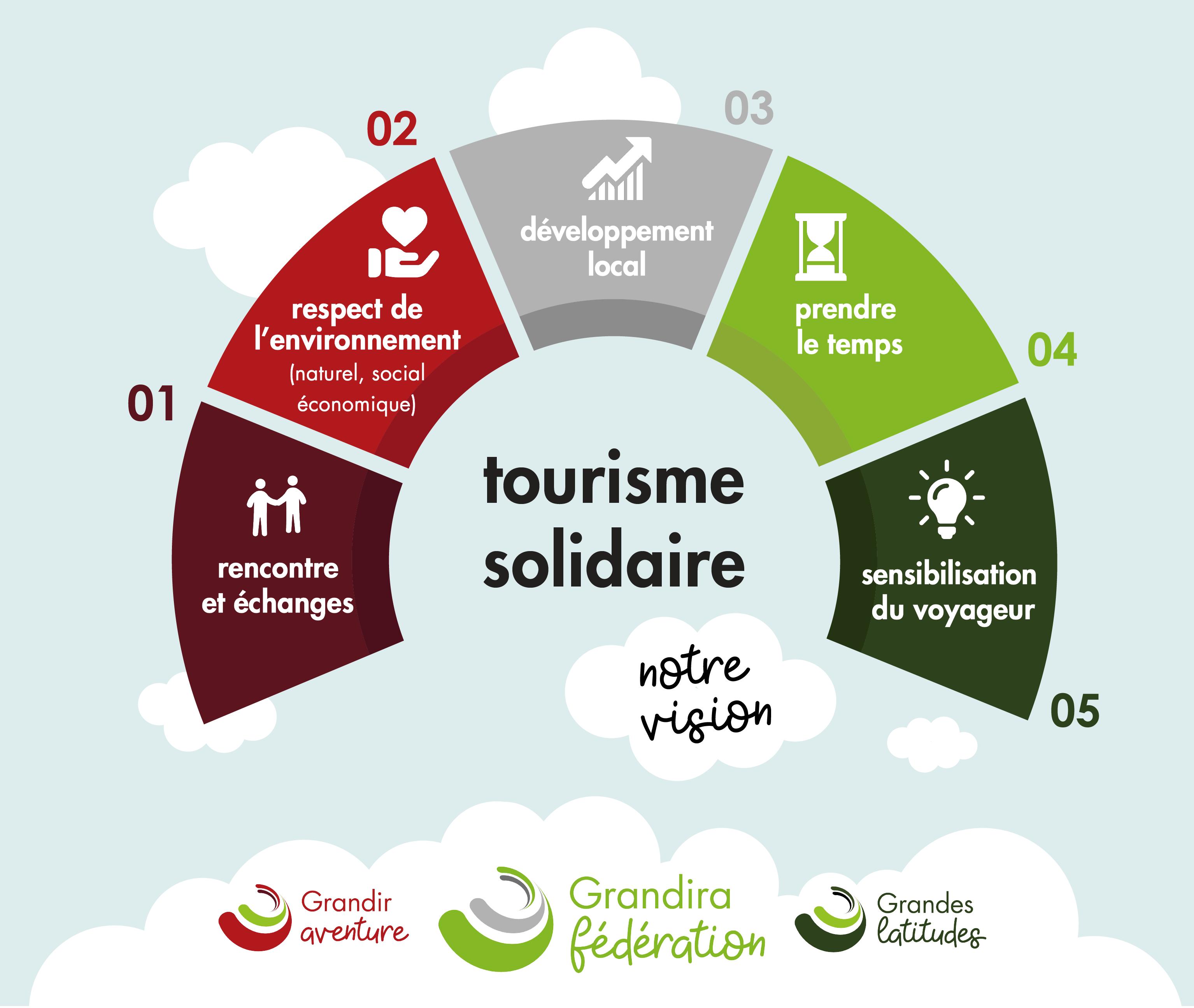tourisme équitable et solidaire